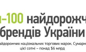 Рейтинг самых дорогих украинских брендов 2019 года